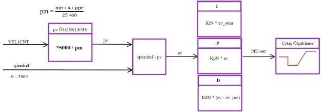Motor Kontrolü için PID hesaplama blok şeması