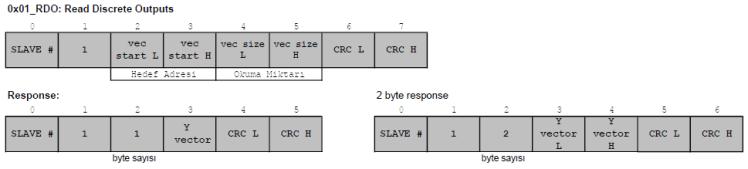 modbus fonksiyon kodu 01 Read Discrete Output