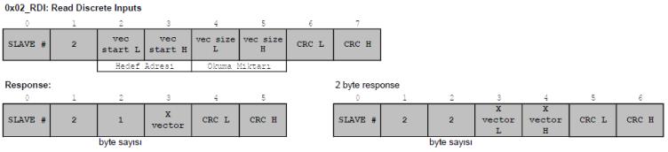 modbus fonksiyon kodu 02 Read Discrete Inputs