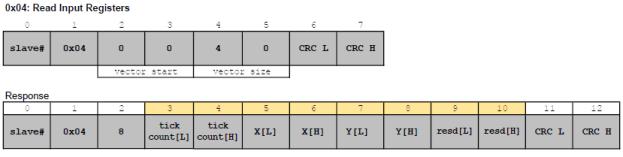modbus fonksiyon kodu 04 Read Input Registers