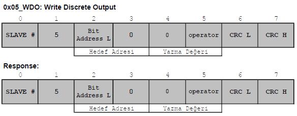 modbus fonksiyon kodu 05 write discrete output