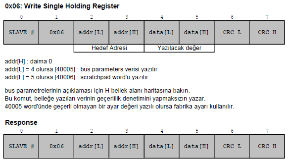 modbus fonksiyon kodu 06 Write Single Holding Register
