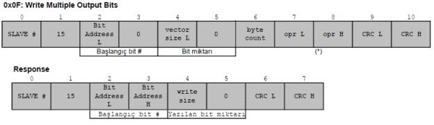 modbus fonksiyon kodu 0F Write Multiple Outputs