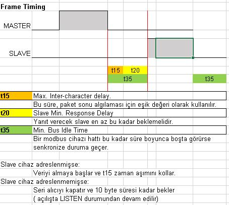 modbus frame sync zamanlama tanımları