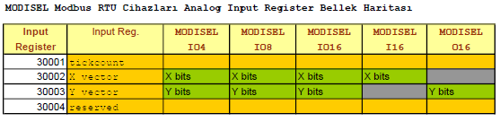 Modisel Cihazları MODBUS Analog Input Register Map